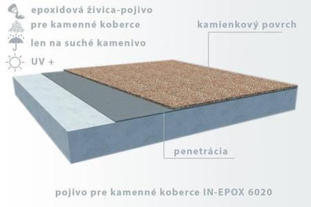 IN-EPOX 6020 živica pre kamený koberec - suchý kameň
