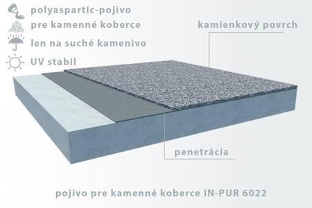 IN-PUR 6022 spojivo polyaspartic 100% UV stabilný polyuretán